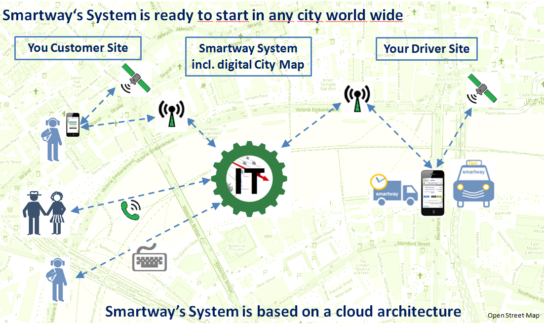 smartway-technology